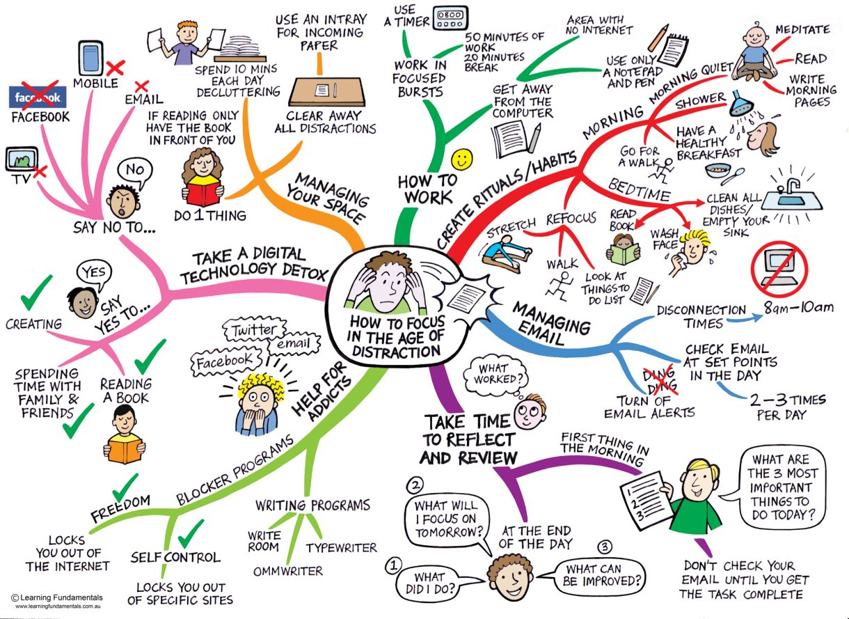 Howto focus in the age of distraction